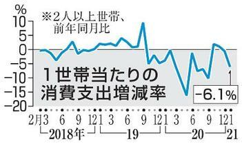 1月の消費支出6・1%減