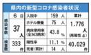 <新型コロナ>佐賀県内クラスター、2日間で3件 5月5日…