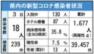 <新型コロナ>県内新たに18人感染 佐賀市と鳥栖市のクラ…