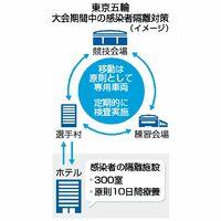 東京五輪 大会期間中の感染者隔離対策(イメージ)