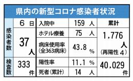 県内の新型コロナ感染者状況(5月6日現在)