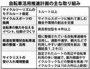 佐賀県、自転車観光推進へ計画案 ルート作りやラック整備