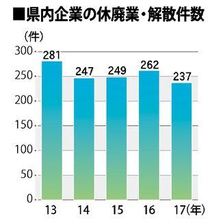 休廃業、解散企業237件、過去5年で最少