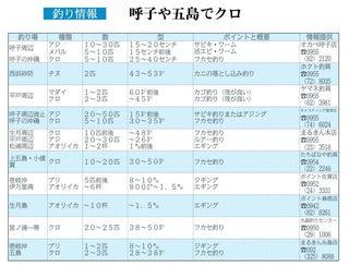 釣り情報 唐津や呼子でクロ(2018.1.11)