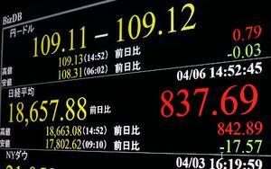 上げ幅が一時800円を超えた日経平均株価を示すモニター=6日午後、東京・東新橋