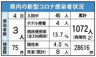 <新型コロナ>佐賀県内3人感染 3月4日発表、延べ1072人に