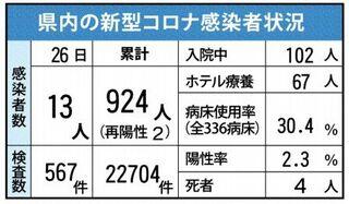 <新型コロナ>佐賀県内新たに13人感染 1月26日、延べ924人に