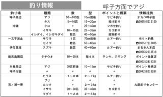 釣り情報 呼子方面でアジ(2020.8.13)