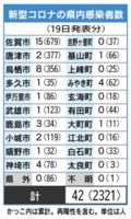 新型コロナの県内感染者数(5月19日現在)