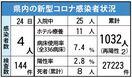 <新型コロナ>伊万里有田病院、感染者計9人に 24日、佐…
