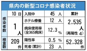 佐賀県内の感染状況(2021年6月10日現在)