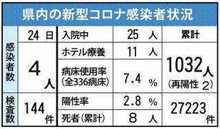 <新型コロナ>伊万里有田病院、感染者計9人に 24日、佐賀県内新たに4人確認