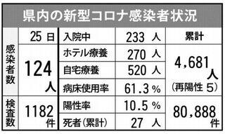 <新型コロナ>佐賀県内124人感染 保育園などでクラスター 8月25日