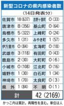 <新型コロナ>佐賀県内42人感染 20代多く、GW中の行…