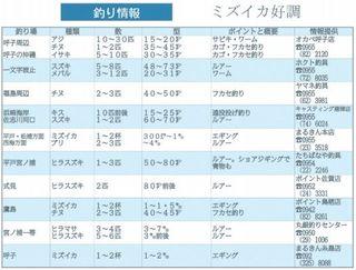 釣り情報 ミズイカ好調(2018.4.19)