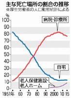 主な死亡場所の割合の推移 ※厚生労働省の人口動態統計による