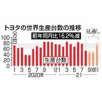 トヨタ11月10~15万台減産