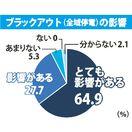 「ブラックアウト」起きたら… 県内企業、災害対応わずか2割