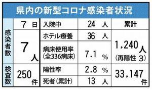 佐賀県内の感染状況(2021年4月7日現在)