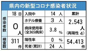 佐賀県内の新型コロナの感染状況(2021年6月18日現在)