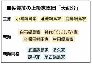 佐賀藩の上級家臣団「大配分」