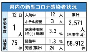 県内の新型コロナ感染者状況(7月12日現在)