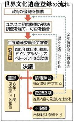 Q&A 重工業発展の歴史示す 明治日本の産業革命遺産