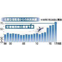 佐賀空港過去最多77万人 17年…