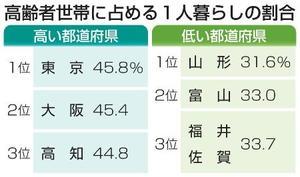 高齢者世帯に占める1人暮らしの割合