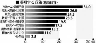 唐津市長選世論調査詳報 「市政の信頼回復」34%