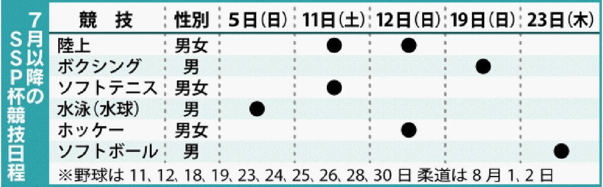 <SSP杯>3競技で大分県と交流戦 5日水球皮切り