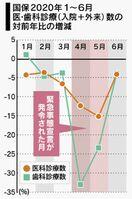 <新型コロナ>入院・外来数、佐賀県内16%減 医療機関の…