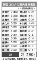 <新型コロナ>佐賀県内25人感染、1人死亡 4日発表