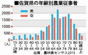 佐賀県の年齢別農業従事者