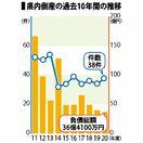 佐賀県内の企業倒産38件 2020年度、金融支援策で低水準
