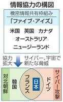 情報協力の構図