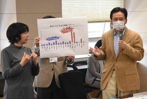 佐賀県の対策本部会議で、県内の感染状況を説明する山口祥義知事(右)と手話通訳をする女性=県庁