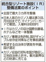 カジノ入場料6千円、全国3カ所