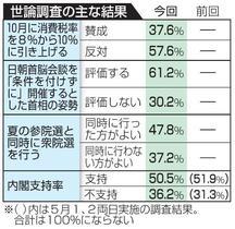 10月の消費増税、反対57%