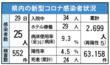<新型コロナ>佐賀県内25人感染 延べ2699人に 7月29日発表
