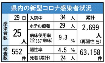 <新型コロナ>佐賀県内25人感染…