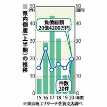 佐賀県内倒産20件、負債総額20…
