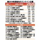 100億円企業、佐賀県は27社 ダイレックス7年連続首位…