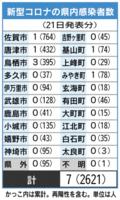 佐賀県内の感染者数(2021年7月21日発表)