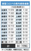 新型コロナの県内感染者数(5月10日現在)