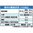 <新型コロナ>佐賀でPCR検査ゼロ 3月22日以来、64…