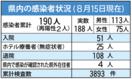<新型コロナ>佐賀県内感染、15日新たに10人 佐賀市で…