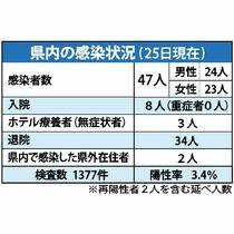 <新型コロナ>佐賀でPCR検査ゼ…