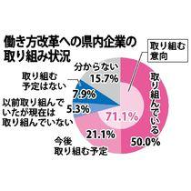 働き方改革、7割意欲 県内企業